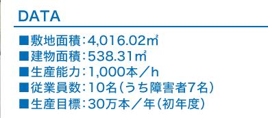 DATA 敷地面積:4,016.02㎡ 建物面積:538.31㎡ 生産能力:1,000本/h 従業員数:10名(うち障害者7名) 生産目標:30万本/年(初年度)
